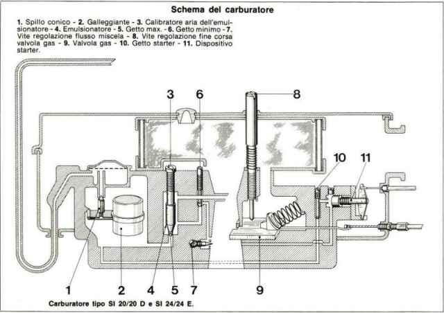 Funktionsschema des Dellorto SI Vergasers