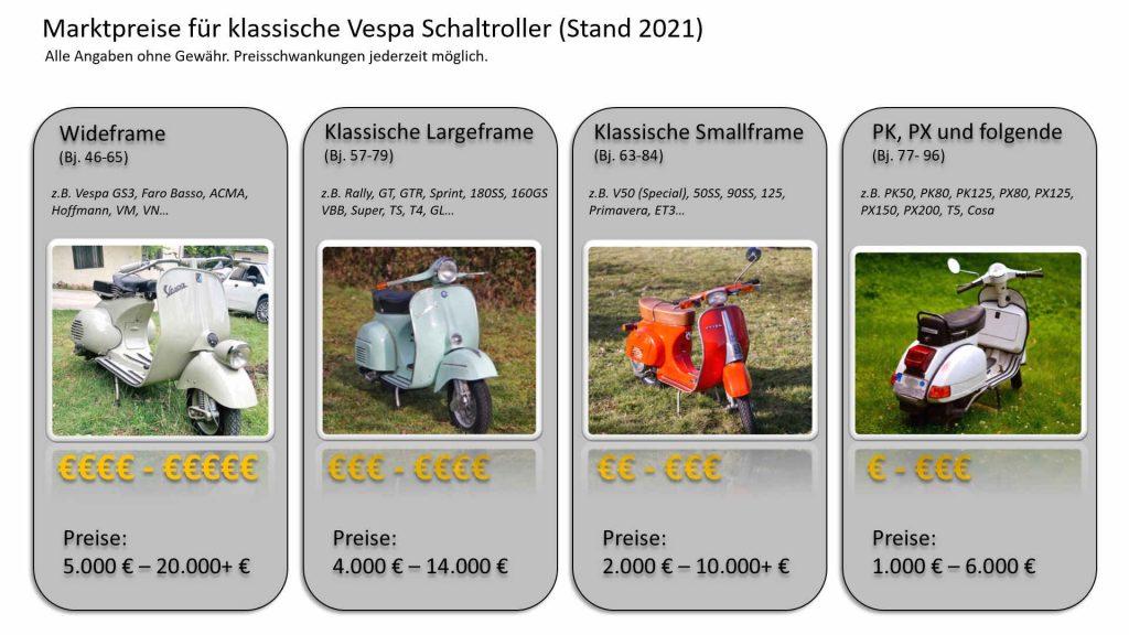 Preisübersicht Tabelle Vespa Preis