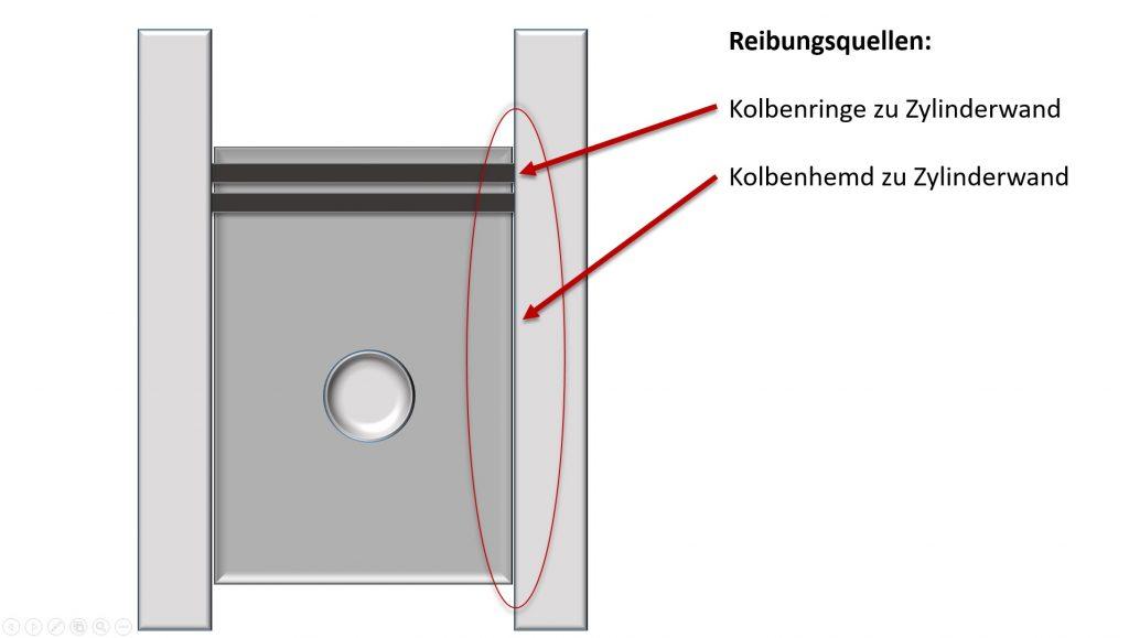 Reibungsquellen_Kolben_Zylinder_Kolbenringe