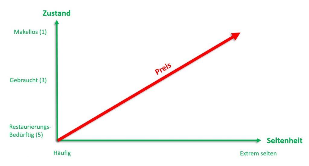 Tabelle Vespa Preis Seltenheit Zustand